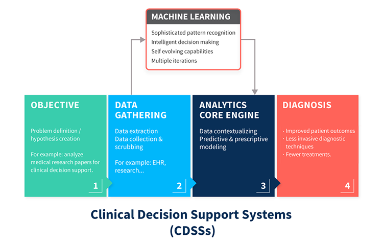 Clinical Decision Support System (CDSS)