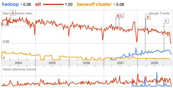 Trend: a rapid increase in interest in Hadoop